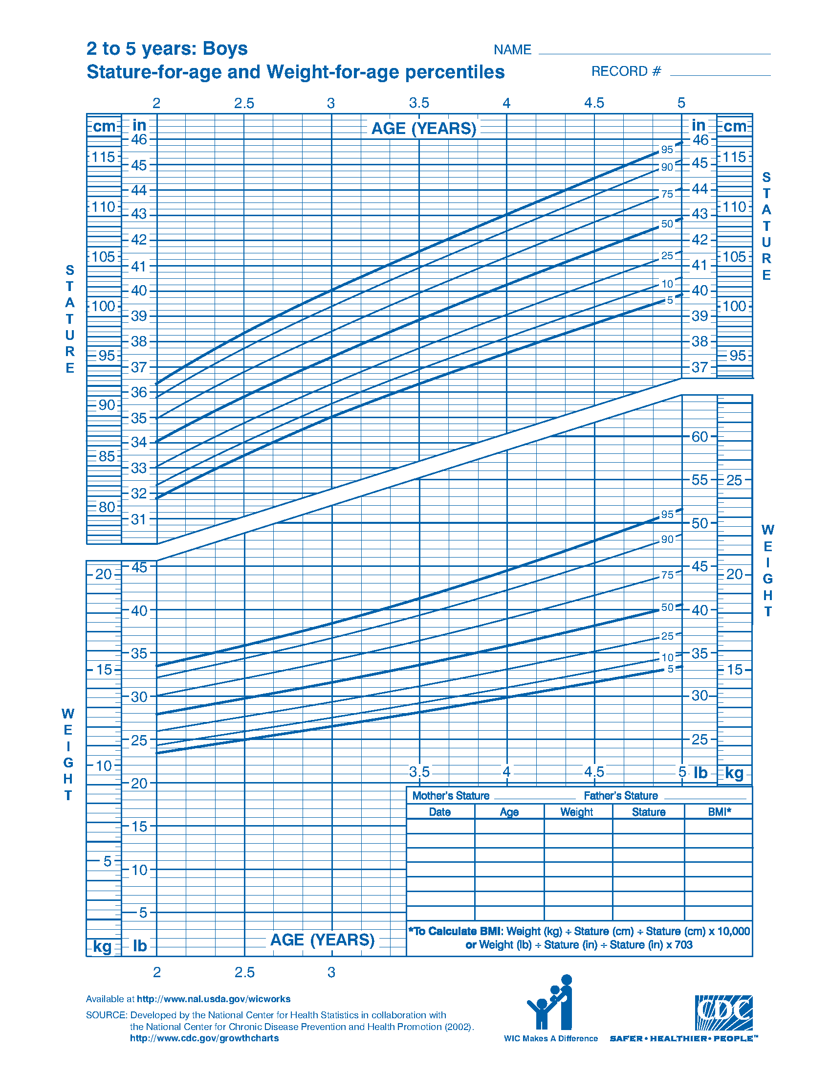 Wic growth charts wic works resource system wic growth charts geenschuldenfo Image collections