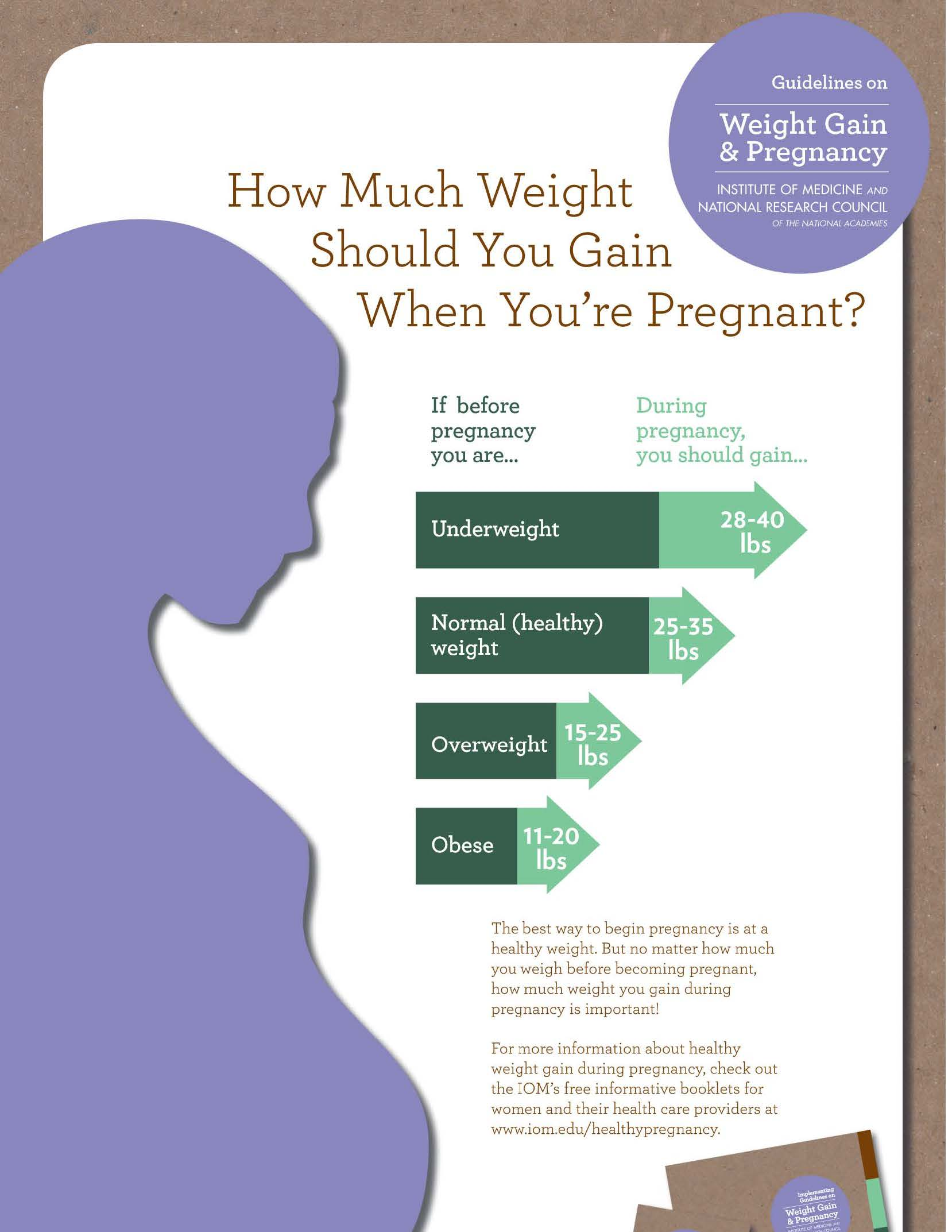 Pregnancy weight gain guidelines webinar and toolkit wic works pregnancy weight gain poster nvjuhfo Image collections