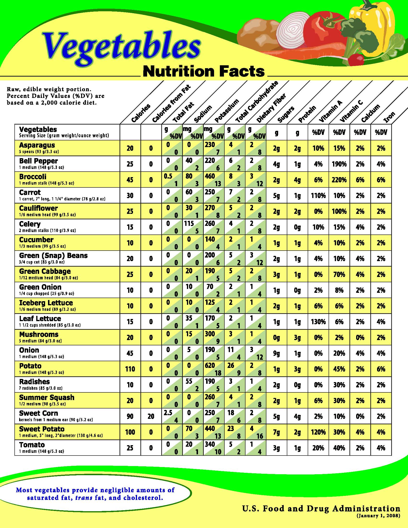 Nutrition Facts: Raw Fruits & Vegetables, Cooked Seafood ...